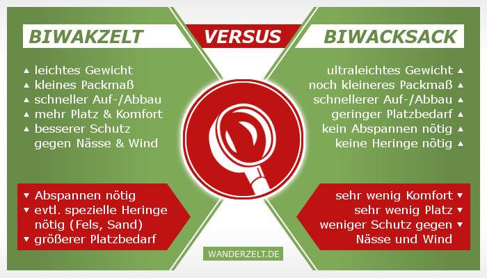 Vergleich: Biwakzelt gegen Biwaksack